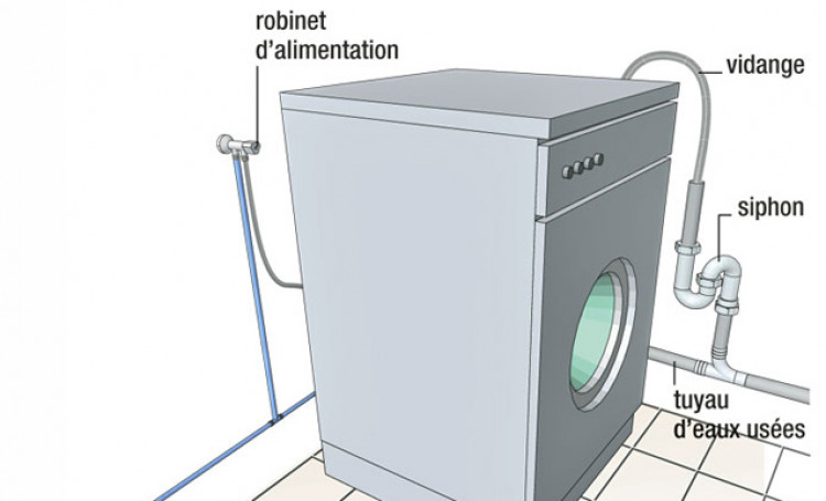 installation machine à laver besoin d'un raccord